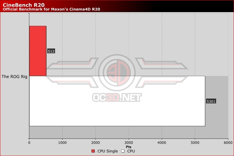 The ASUS ROG Rig Cinebench R20