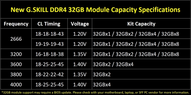 G.Skill releases DDR4 memory kits with 32GB DDR4 modules - Up to 256GB in size!