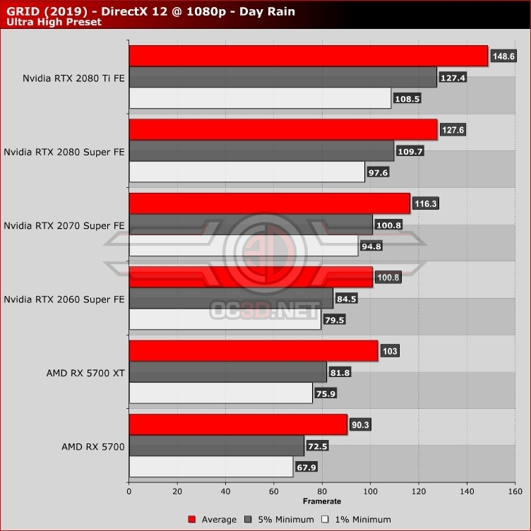 GRID PC Performance Review and Optimisation Guide