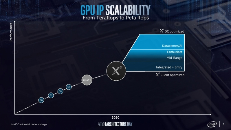 Intel set to reveals discrete GPUs by mid-2020