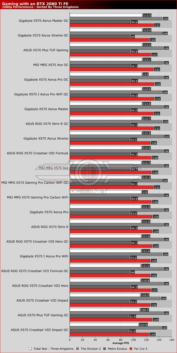 ASUS X570 Crosshair VIII Formula Review