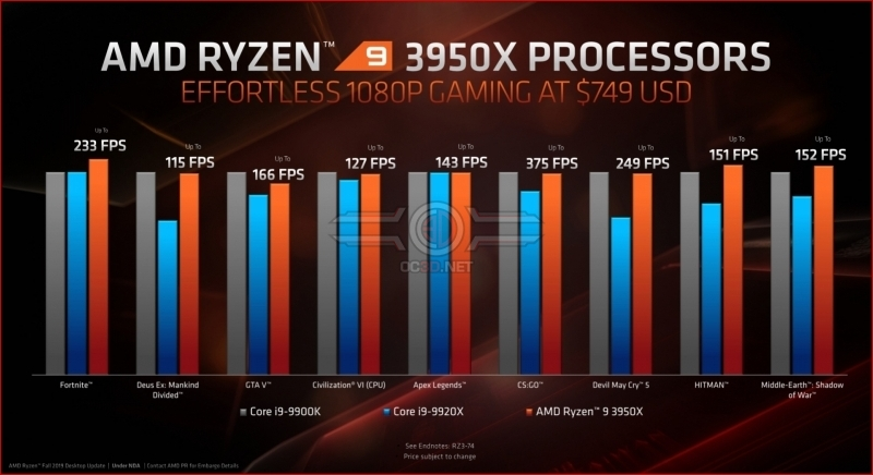 Everything you need to know about the Ryzen 9 3950X