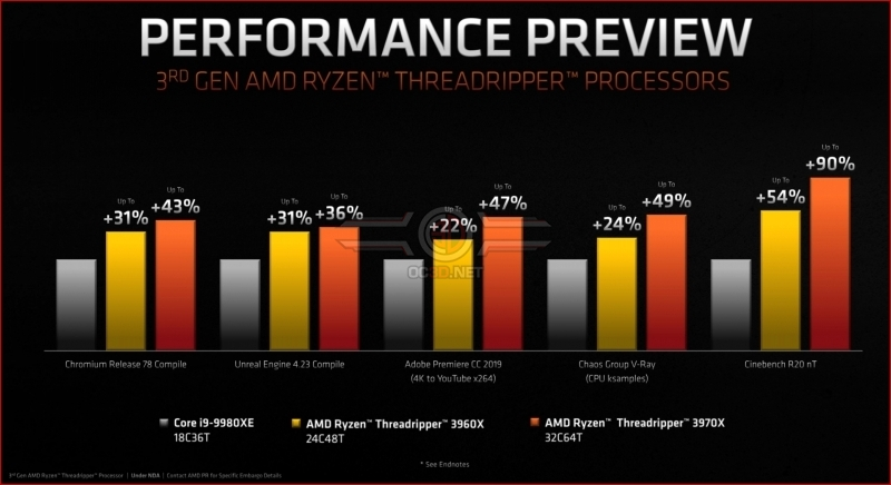 AMD's New Threadripper Processors Deliver a Staggering Generational Leap - Specs Revealed