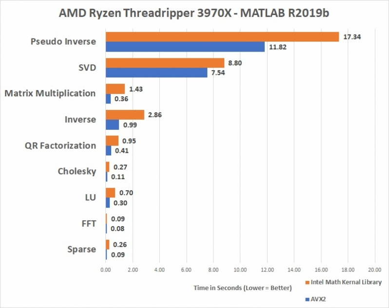 Codepath change gives AMD Ryzen CPUs a insane boost in MATLAB