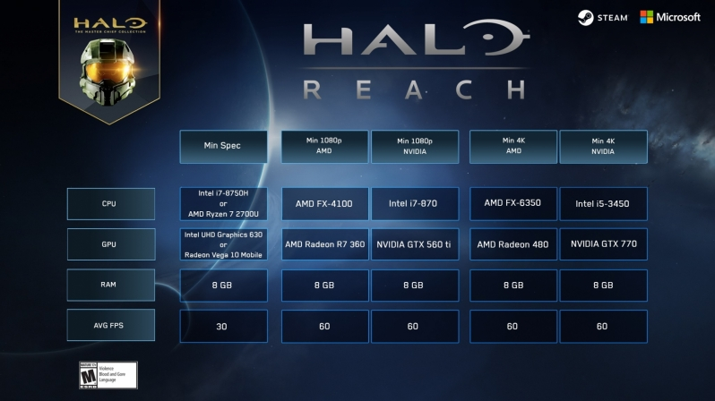 343 Industries releases Halo Reach's final PC system requirements