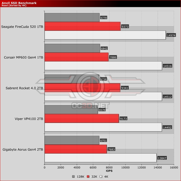 PCI Express 4 NVMe Drive IOPS Read