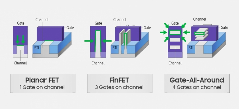 Samsung has created its first 3nm GAAFET prototypes - Transistors beyond FinFET