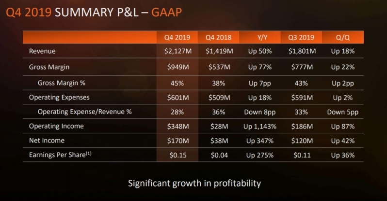 AMD reports impressive 2019 financials and strong 2020 growth