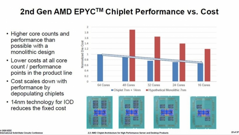 AMD highlights the cost advantages Zen 2's chiplet architecture - Incredible savings