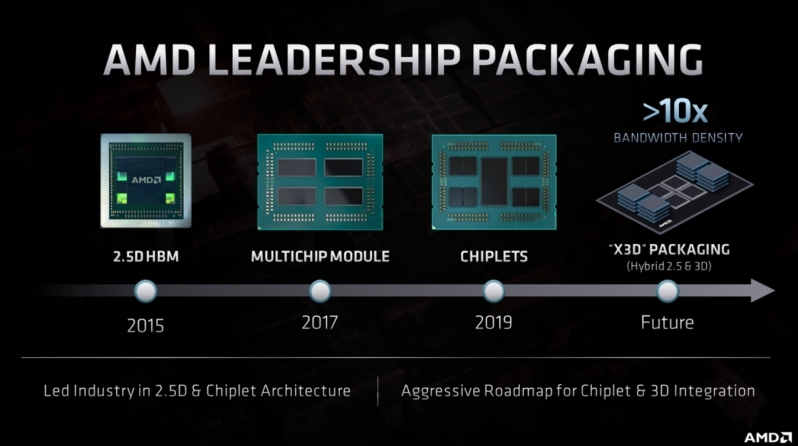 AMD showcases its CPU/GPU Roadmap to RDNA 3 and Zen 4