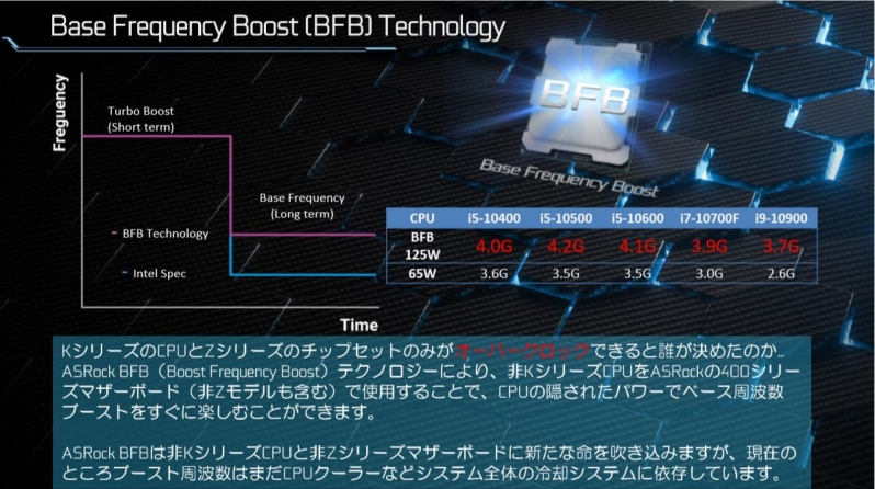 ASRock's Base Frequency Boost will bring Intel