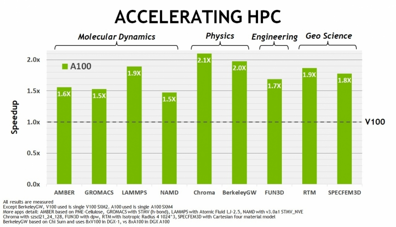 NVIDIA's New Ampere GA100 Data Center GPU are now in Full Production