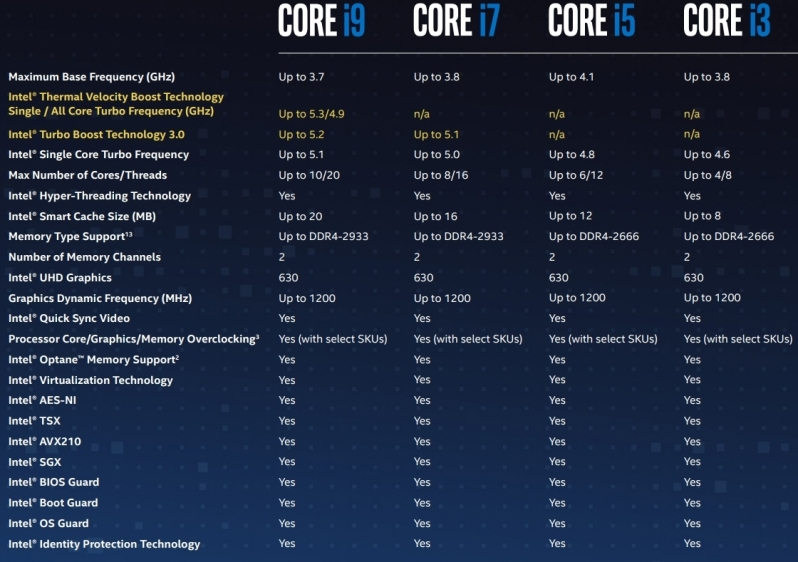 Intel Core i5-10600K and Core i9-10900K Specifications