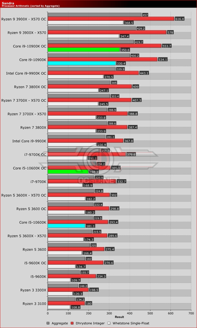 Intel Core i5-10600K and Core i9-10900K Arithmetic