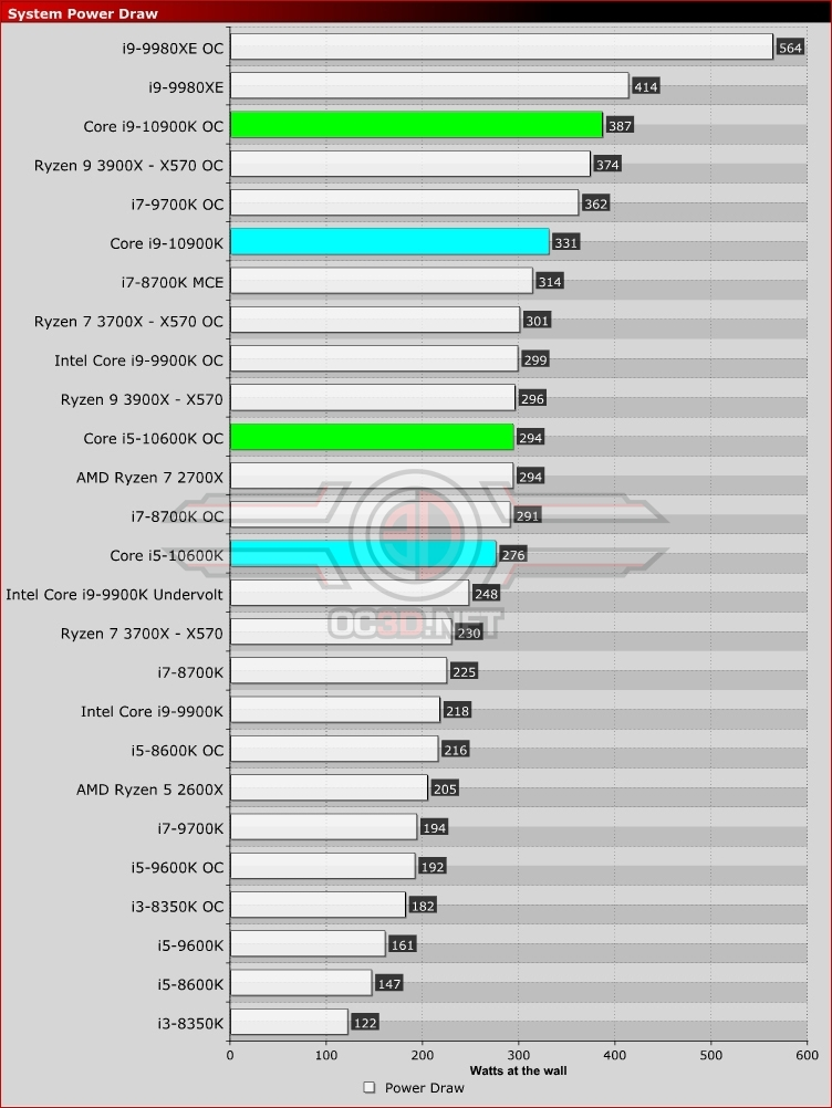 Intel Core i5-10600K and Core i9-10900K Power Draw