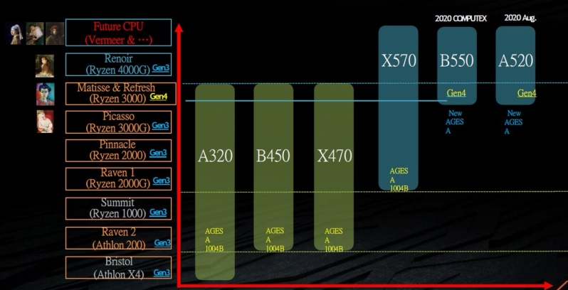 AMD Renoir APUs are coming to AM4 - Gigabyte Slide Confirms