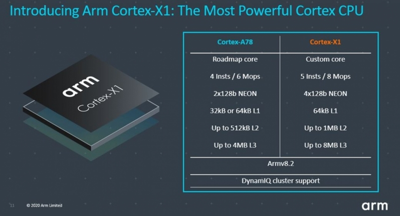 ARM's Cortex-X1 Core brings CPU performance to new heights