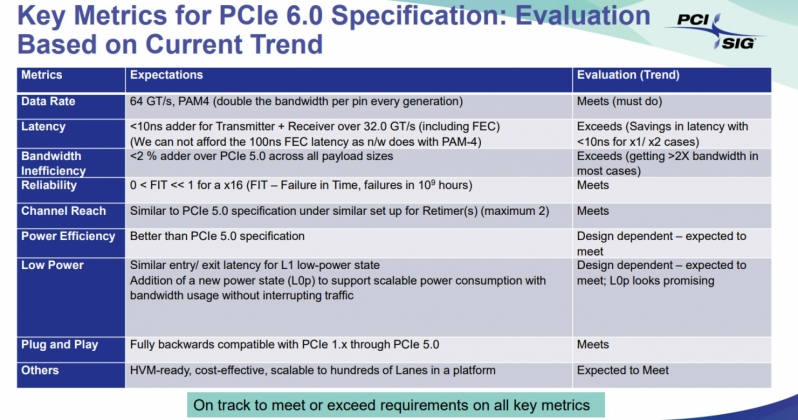 PCI-SIG's PCIe 6.0 spec is due to launch in 2021 - 4x bandwidth boost over PCIe 4.0