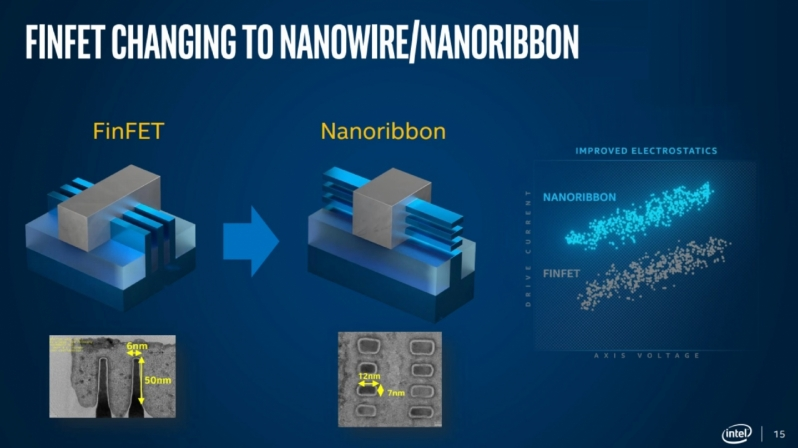 Intel next-generation 'Nanoribbon' transistors are coming