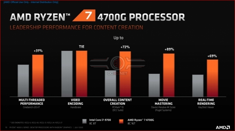 AMD's Ryzen 4000 G-Series desktop CPUs claim efficiency and gaming leadership