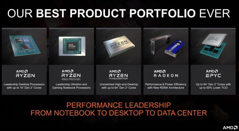 AMD Continues to Boost its R&D Investments - Spending is Up 23%