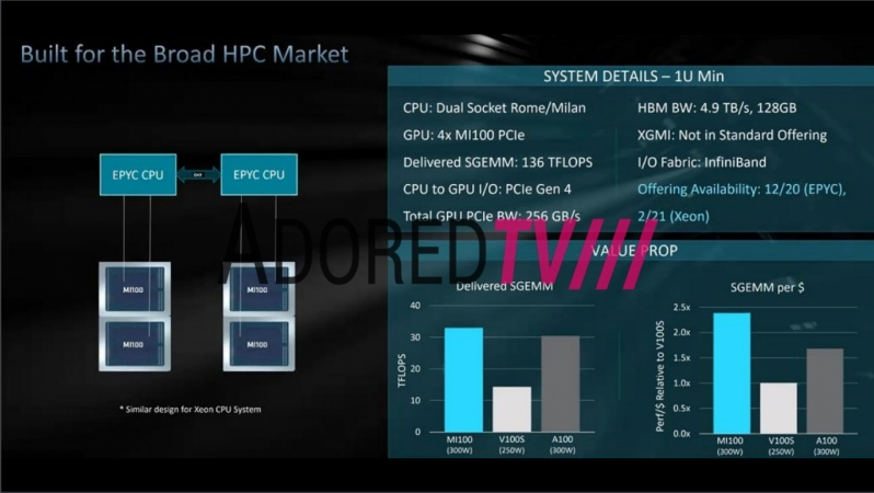 AMD's CDNA Radeon Instinct MI100 GPU Offer Better than Ampere Performance in Key Workloads - Leak Suggests