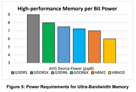Micron reveals GDDR6X memory with up to 20 Gbps speeds