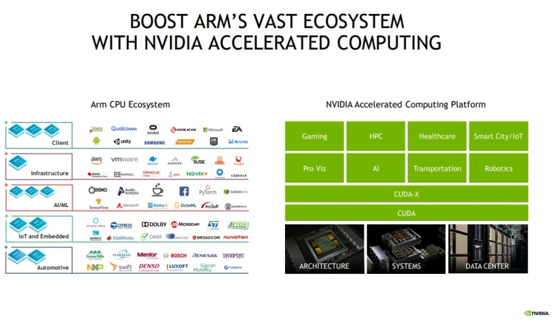 Nvidia plans to offer GPU and AI IP to ARM's customers post-acquisition