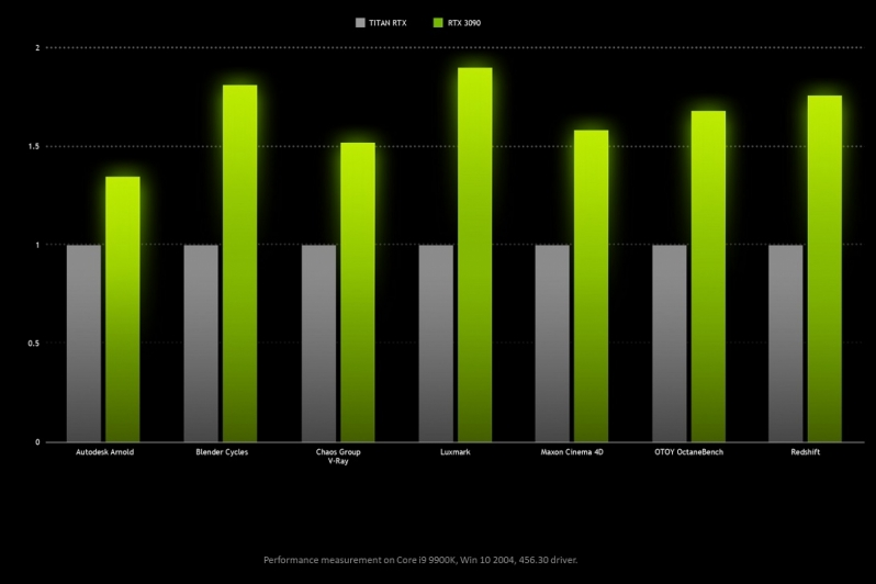 Apologies in advance - Nvidia confirms that RTX 3090 will be in