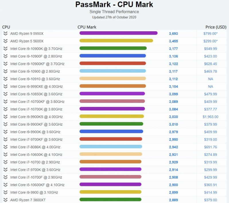 AMD claims leadership single-threaded performance in PassMark with their Ryzen 9 5950X