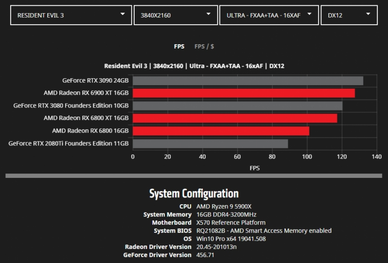 AMD releases detailed Radeon RX 6000 series benchmarks - 10 Games Tested