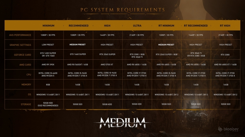 Blooper Team reveals The Medium's finalised PC system requirements