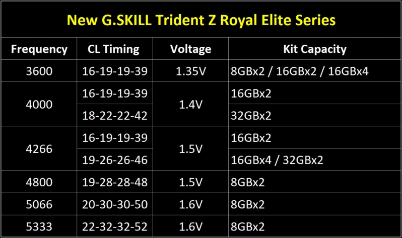 G.Skill reveals their Trident Z Royal Elite series DDR4 memory modules