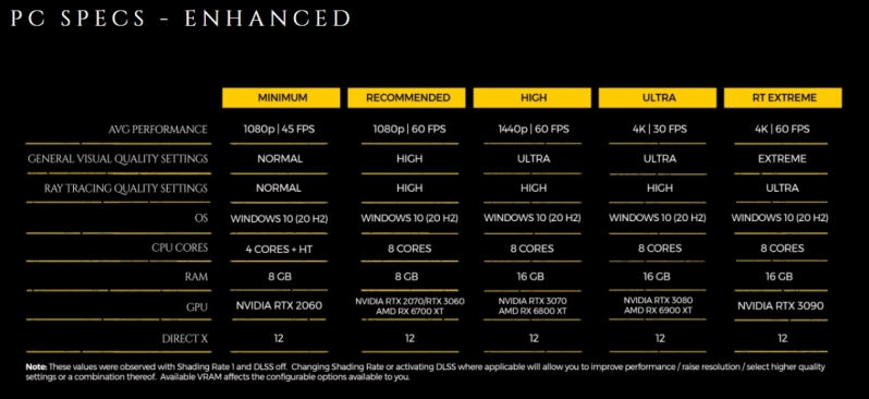 Metro Exodus PC Enhanced Edition is launching on May 6th - Here's what you need to run it!